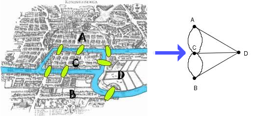 Los puentes de Könisberg.