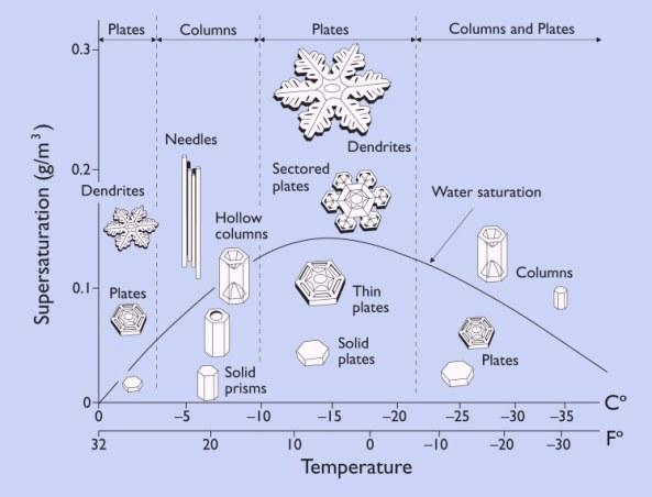 Diagrama que muestra la morfología de los cristales y su dependencia de la humedad y temperatura